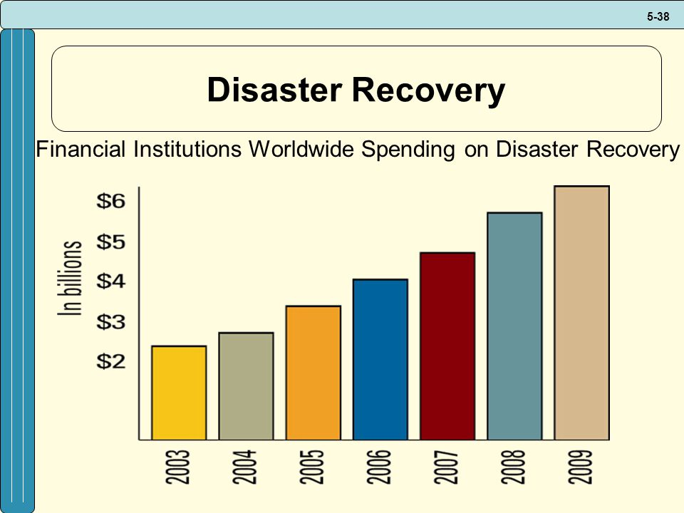 Disaster Recovery Financial Institutions Worldwide Spending on Disaster Recovery.