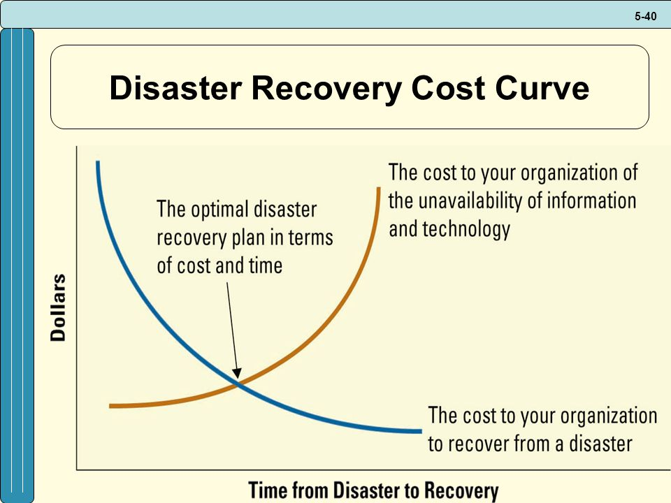 Disaster Recovery Cost Curve