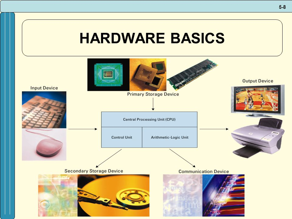 HARDWARE BASICS Apple's 1984 video (and others) Makes for an excellent discussion on how far we have come with hardware and software.