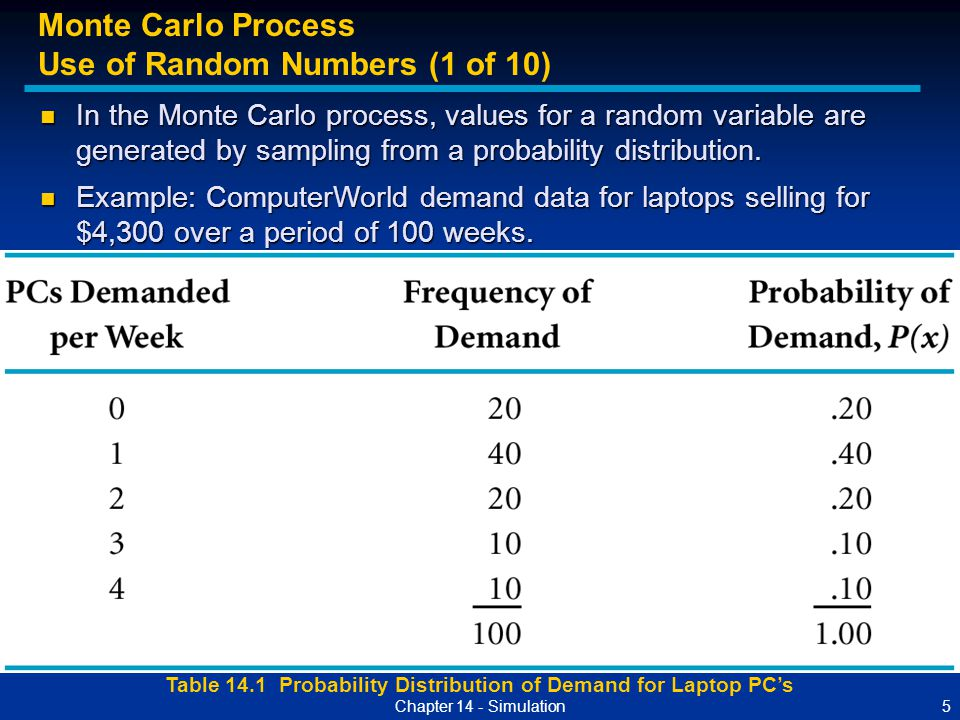 Table 14.1 Probability Distribution of Demand for Laptop PC's