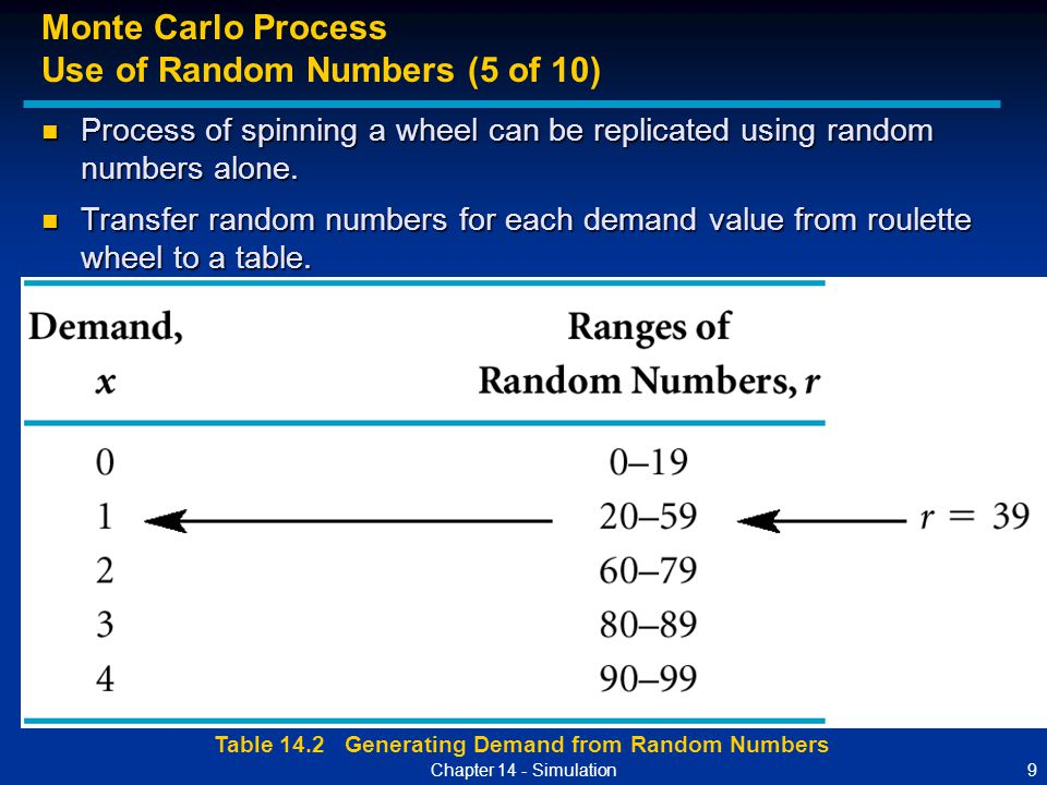 Table 14.2 Generating Demand from Random Numbers