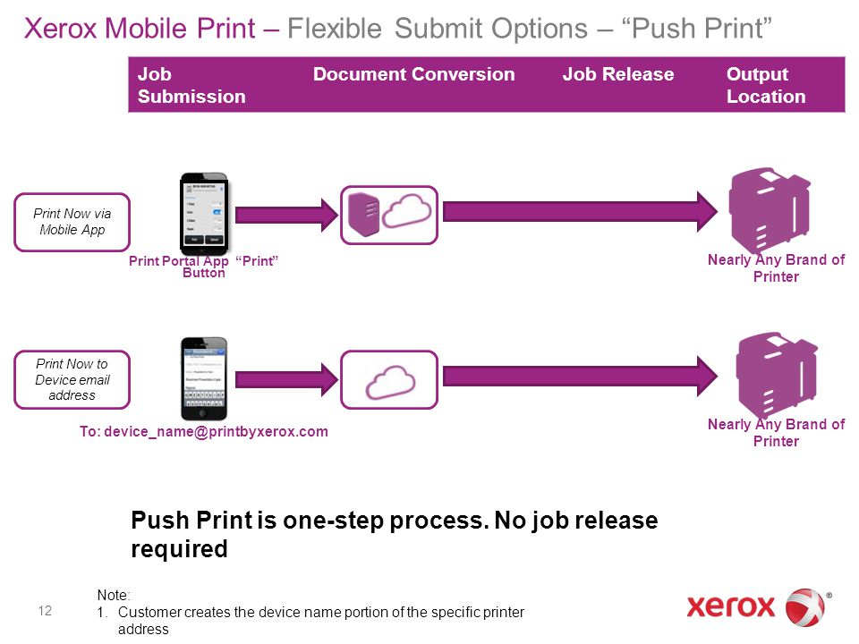 Xerox Mobile Print – Flexible Submit Options – Push Print