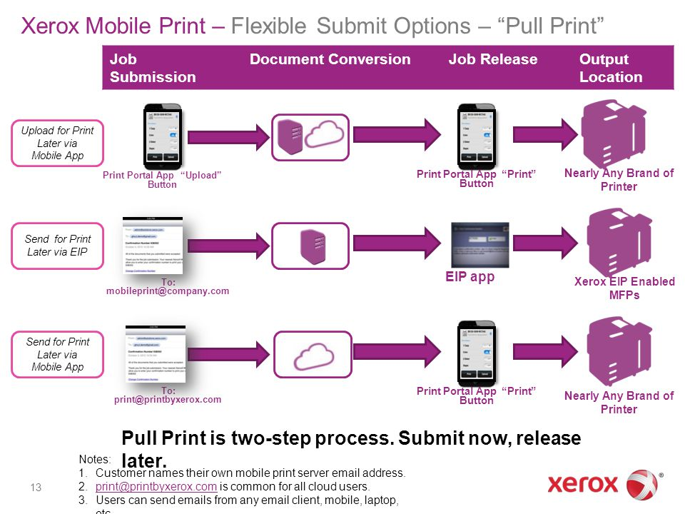 Xerox Mobile Print – Flexible Submit Options – Pull Print