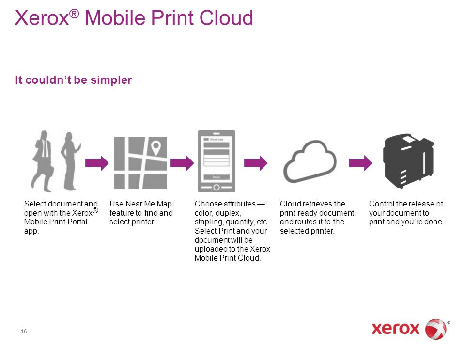XeroxR Mobile Print Cloud