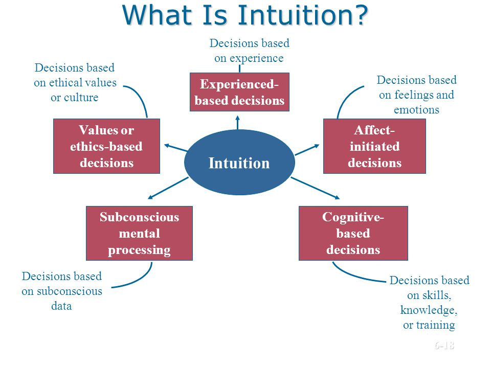 What Is Intuition Intuition Experienced- based decisions Values or