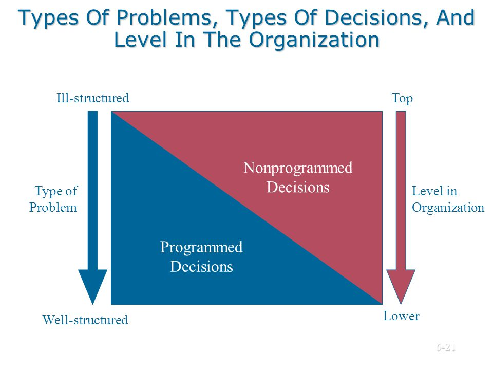 Types Of Problems, Types Of Decisions, And Level In The Organization