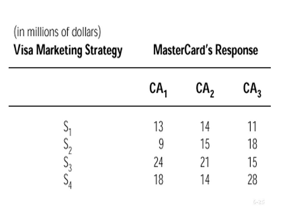 Payoff Matrix © Prentice Hall, 2002 6-25