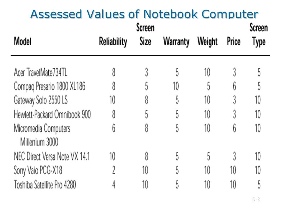 Assessed Values of Notebook Computer Alternatives Against Decision Criteria