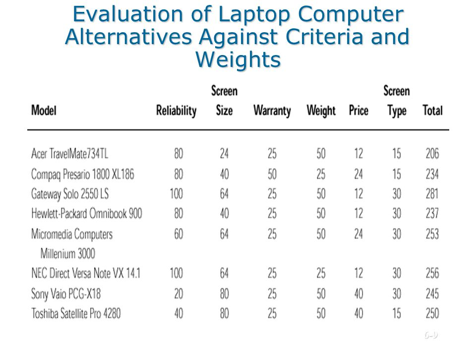 Evaluation of Laptop Computer Alternatives Against Criteria and Weights