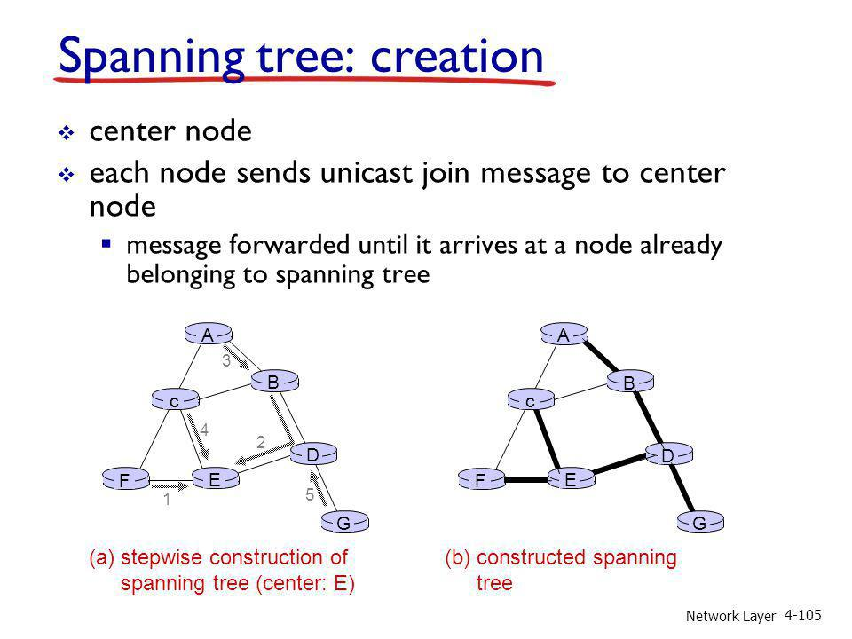 Spanning tree: creation
