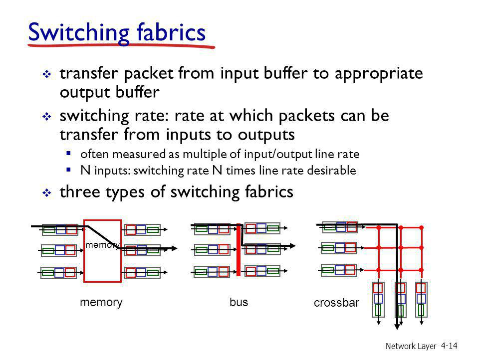 Switching fabrics transfer packet from input buffer to appropriate output buffer.
