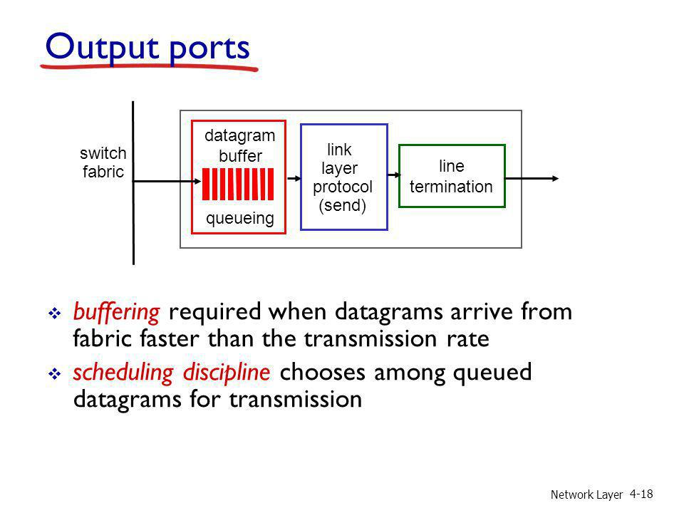 Output ports datagram. buffer. queueing. switch. fabric. link. layer. protocol. (send) line.