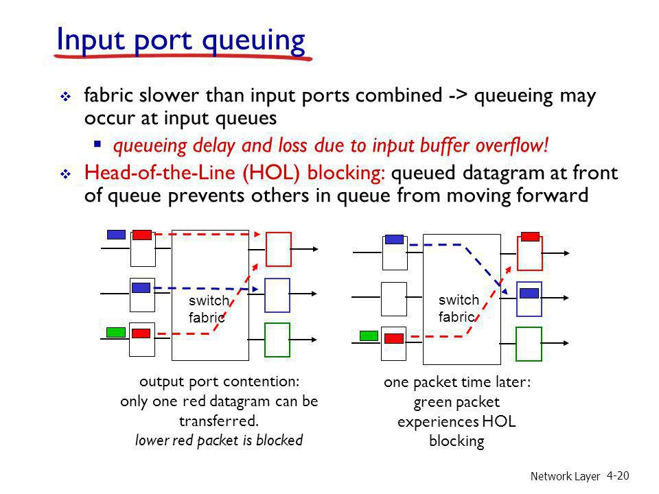 Input port queuing fabric slower than input ports combined -> queueing may occur at input queues.