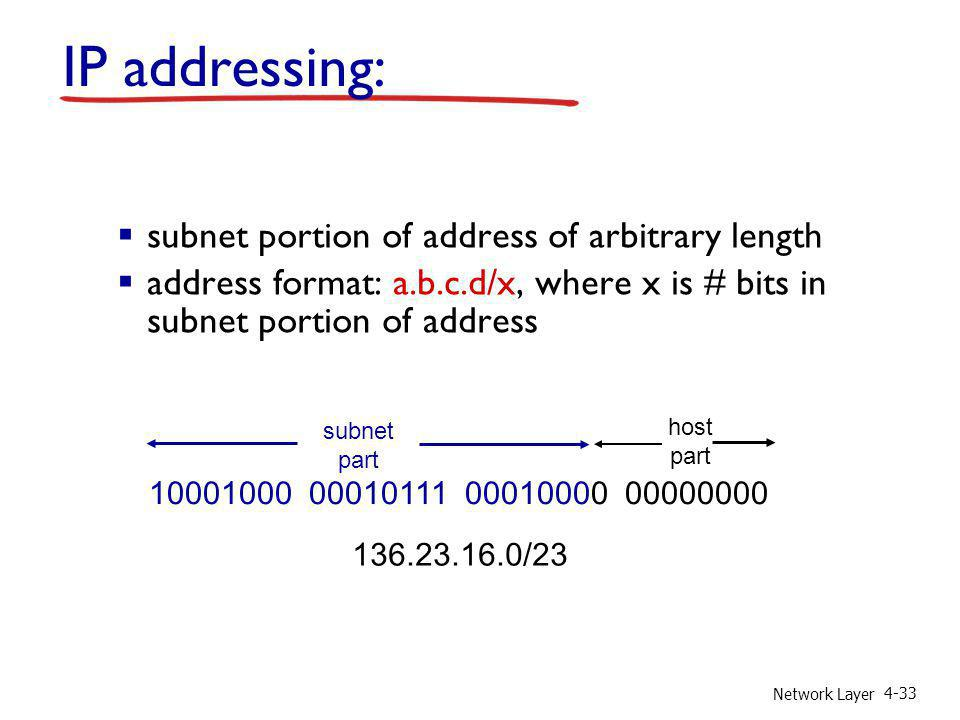 IP addressing: subnet portion of address of arbitrary length