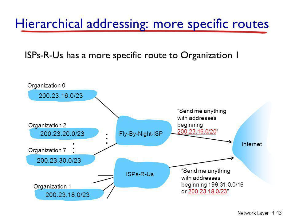 Hierarchical addressing: more specific routes