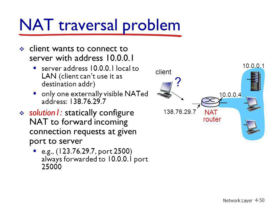 NAT traversal problem client wants to connect to server with address 10.0.0.1.