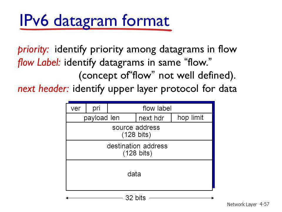 IPv6 datagram format priority: identify priority among datagrams in flow. flow Label: identify datagrams in same flow.