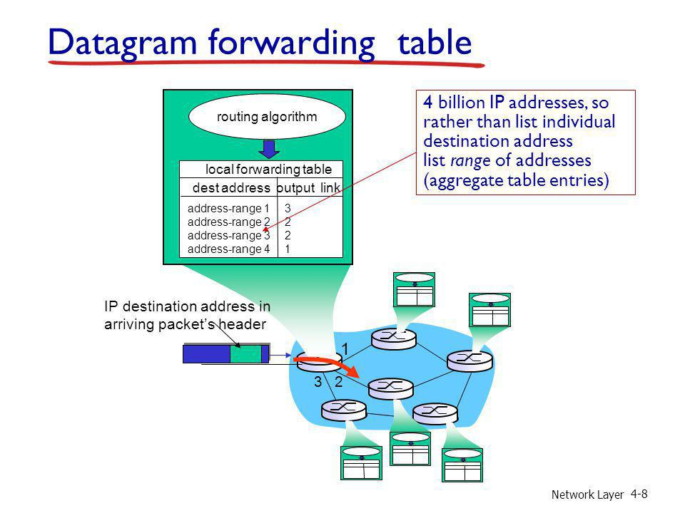 Datagram forwarding table