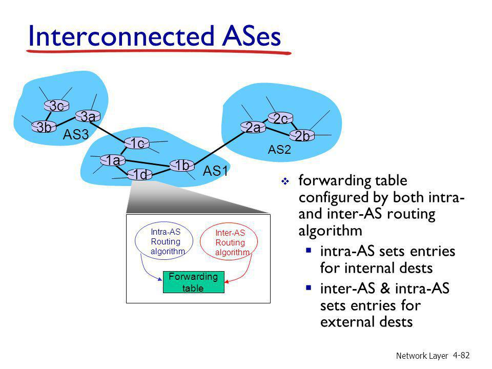 Interconnected ASes 3b. 1d. 3a. 1c. 2a. AS3. AS1. AS2. 1a. 2c. 2b. 1b. Intra-AS. Routing.