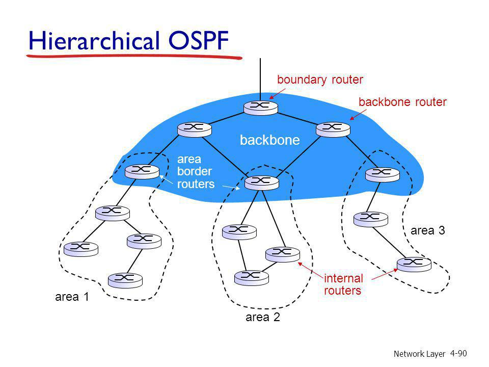 Hierarchical OSPF backbone boundary router backbone router area border