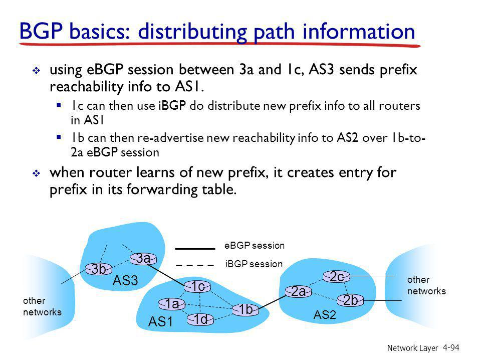 BGP basics: distributing path information