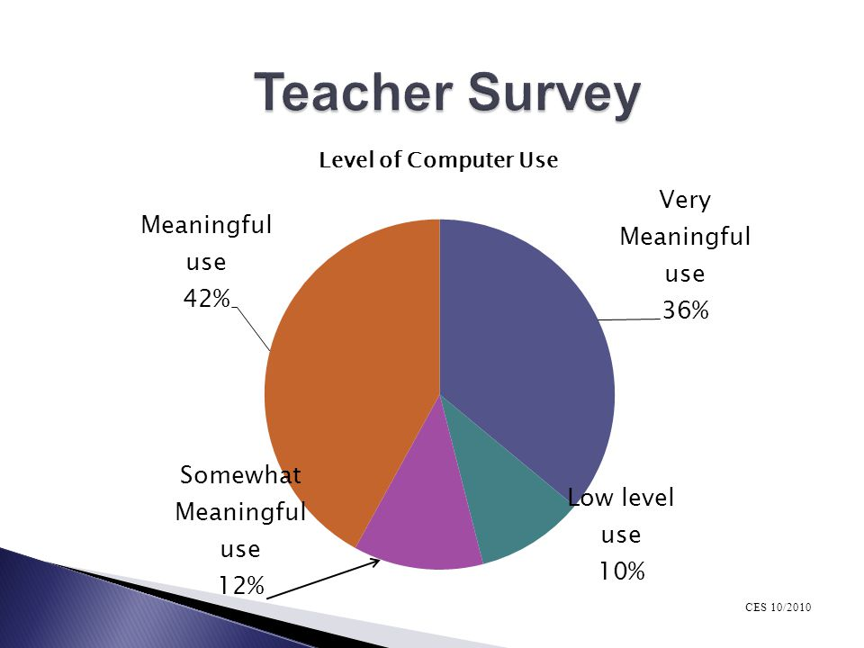 Teacher Survey CES 10/2010