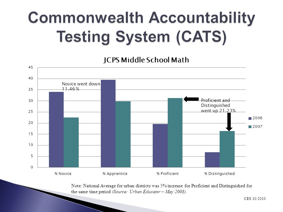 Commonwealth Accountability Testing System (CATS)
