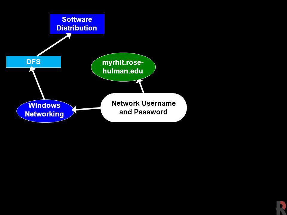 Software Distribution
