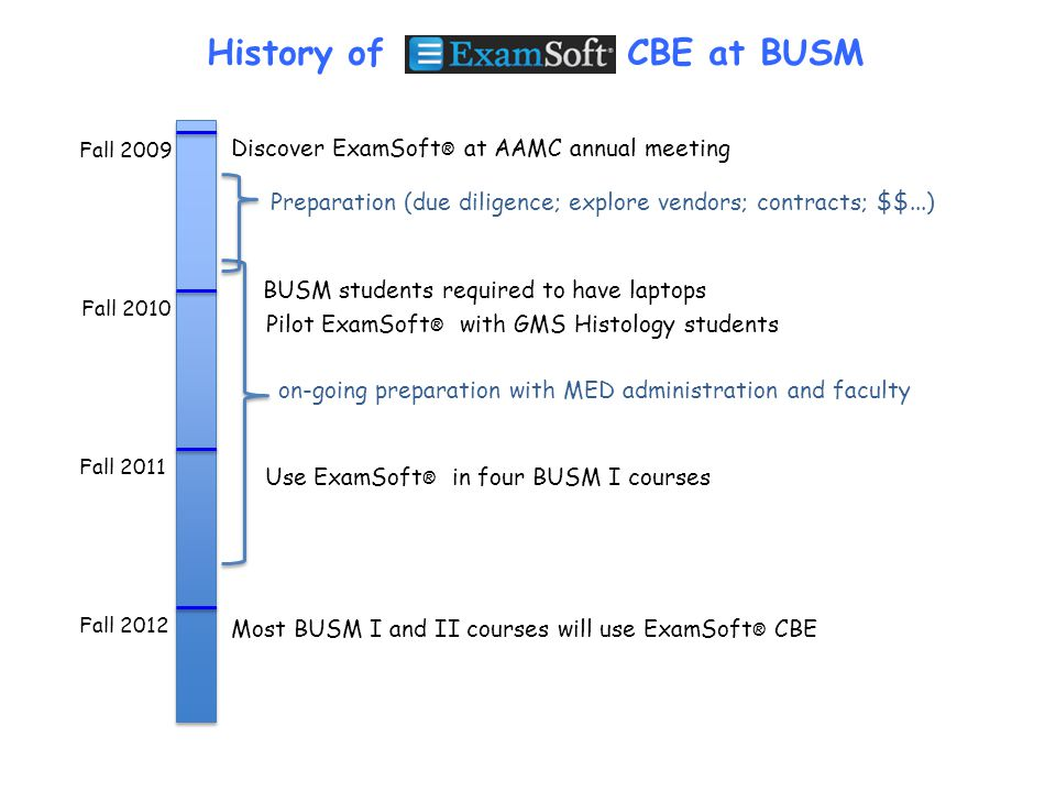 History of CBE at BUSM Discover ExamSoft® at AAMC annual meeting