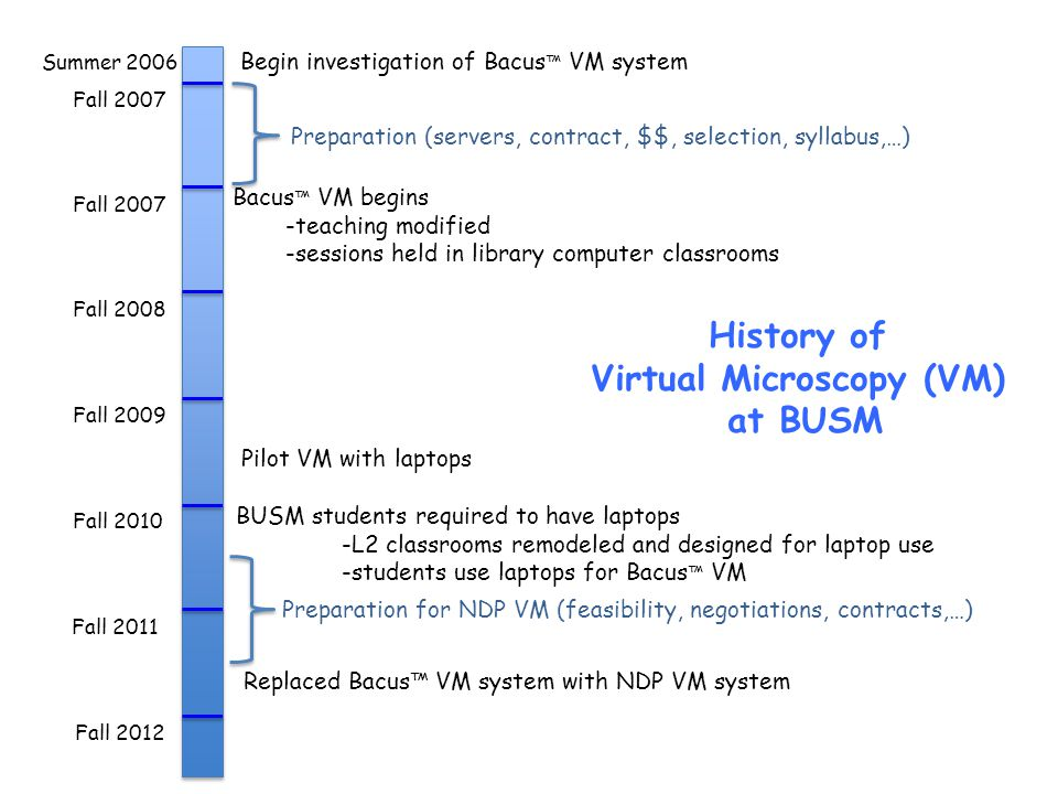 Virtual Microscopy (VM)