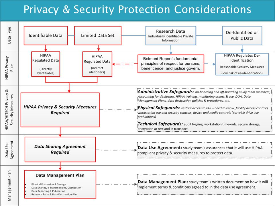 Privacy & Security Protection Considerations