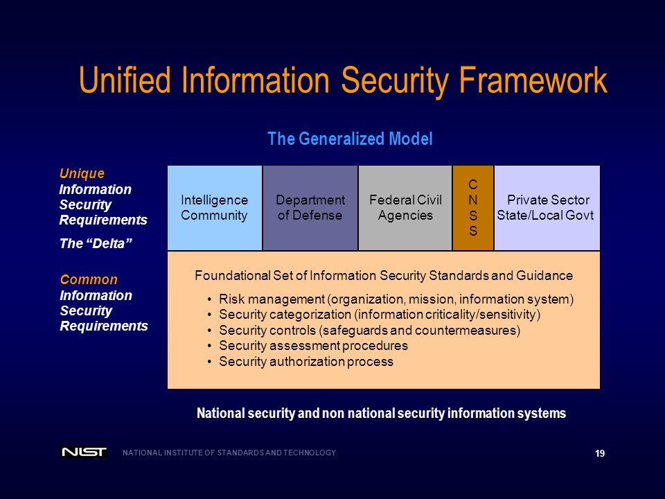 Unified Information Security Framework