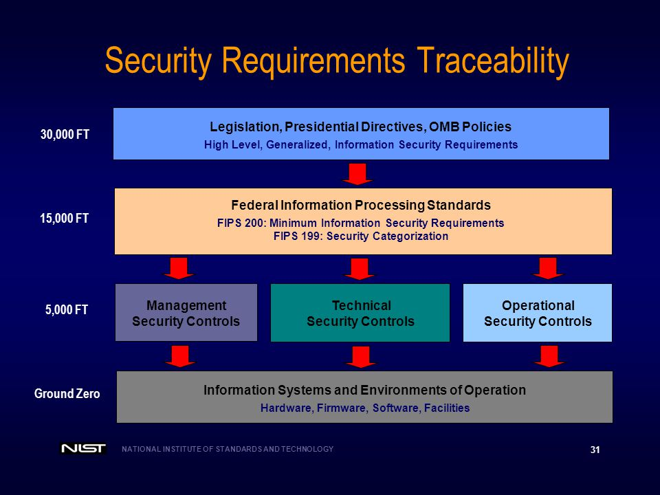 Security Requirements Traceability
