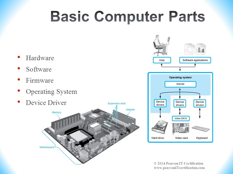 Basic Computer Parts Hardware Software Firmware Operating System