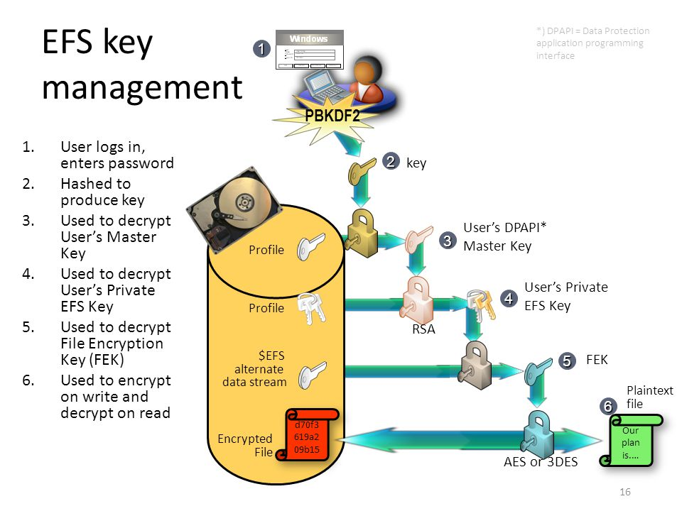EFS key management PBKDF2 User logs in, enters password