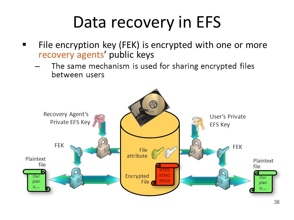 Data recovery in EFS File encryption key (FEK) is encrypted with one or more recovery agents' public keys.