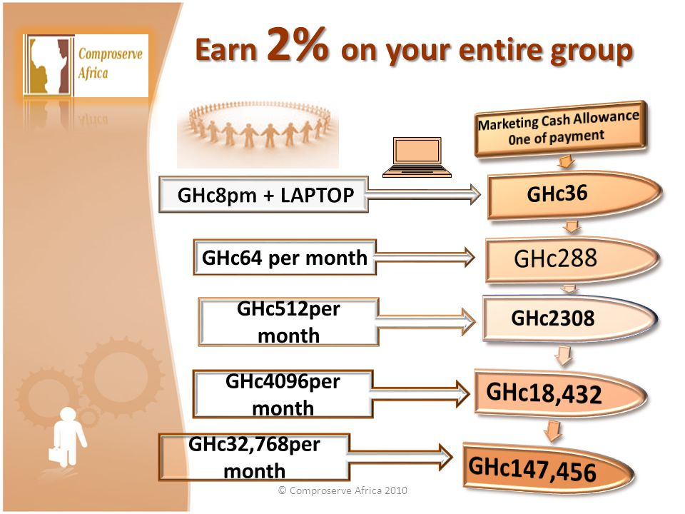 Earn 2% on your entire group