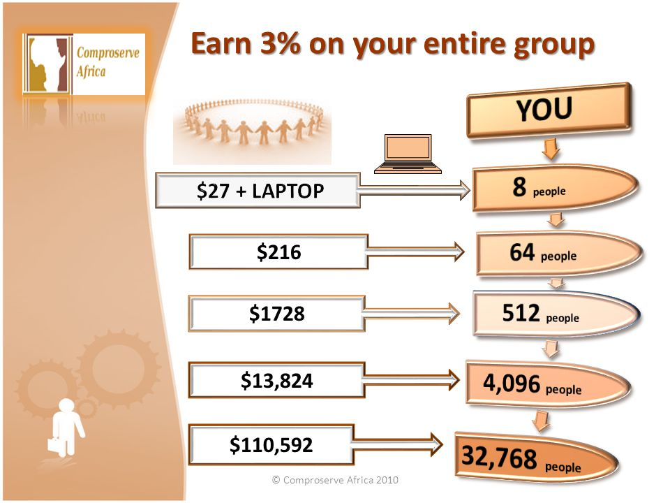 Earn 3% on your entire group