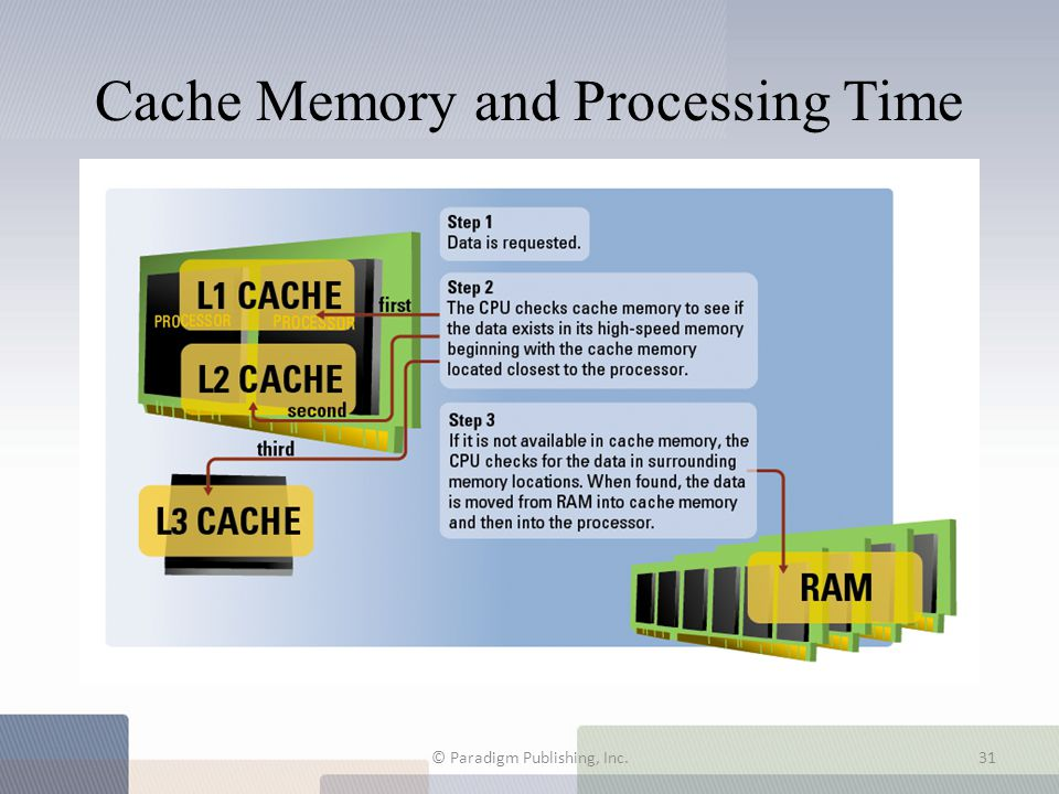 Cache Memory and Processing Time