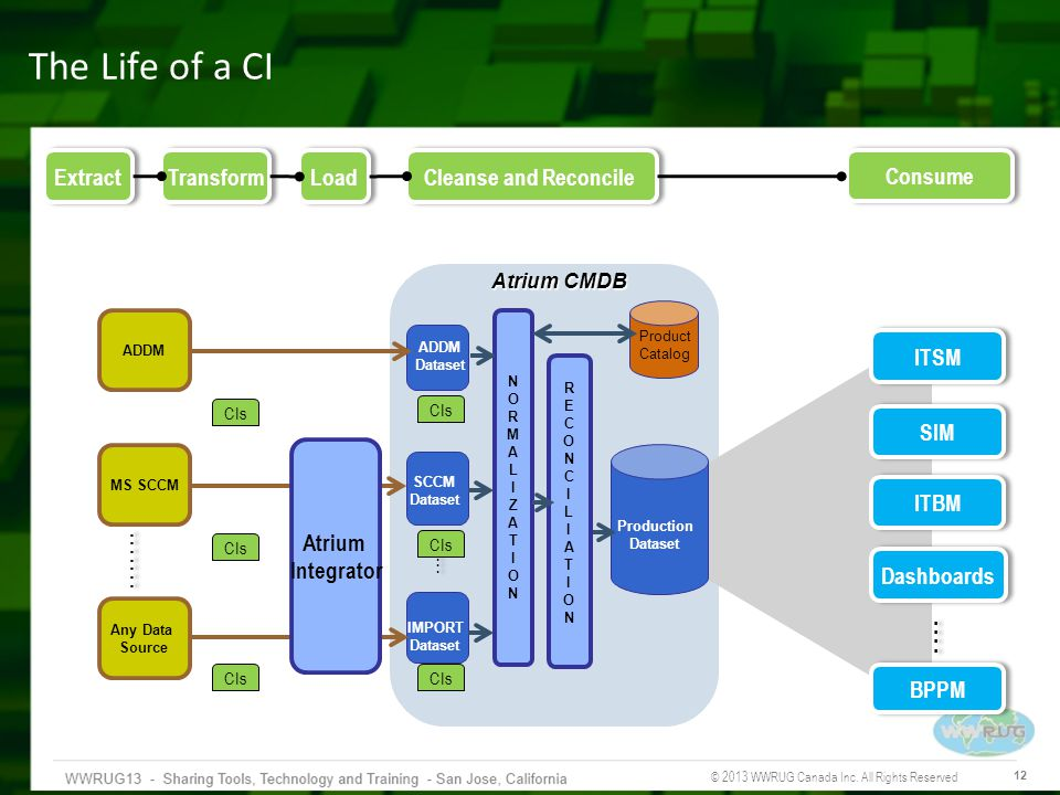 The Life of a CI . Extract Transform Load Cleanse and Reconcile
