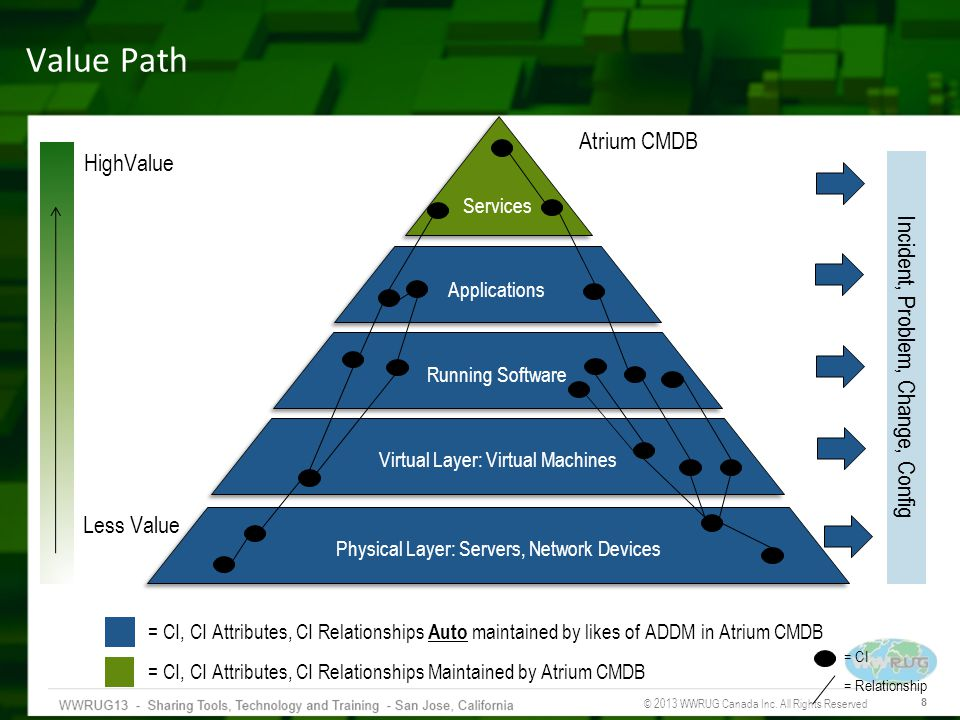 Value Path Atrium CMDB HighValue Incident, Problem, Change, Config
