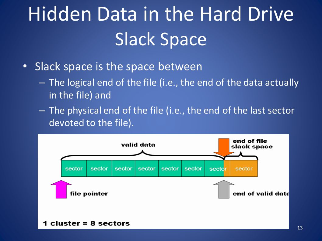 Hidden Data in the Hard Drive Slack Space