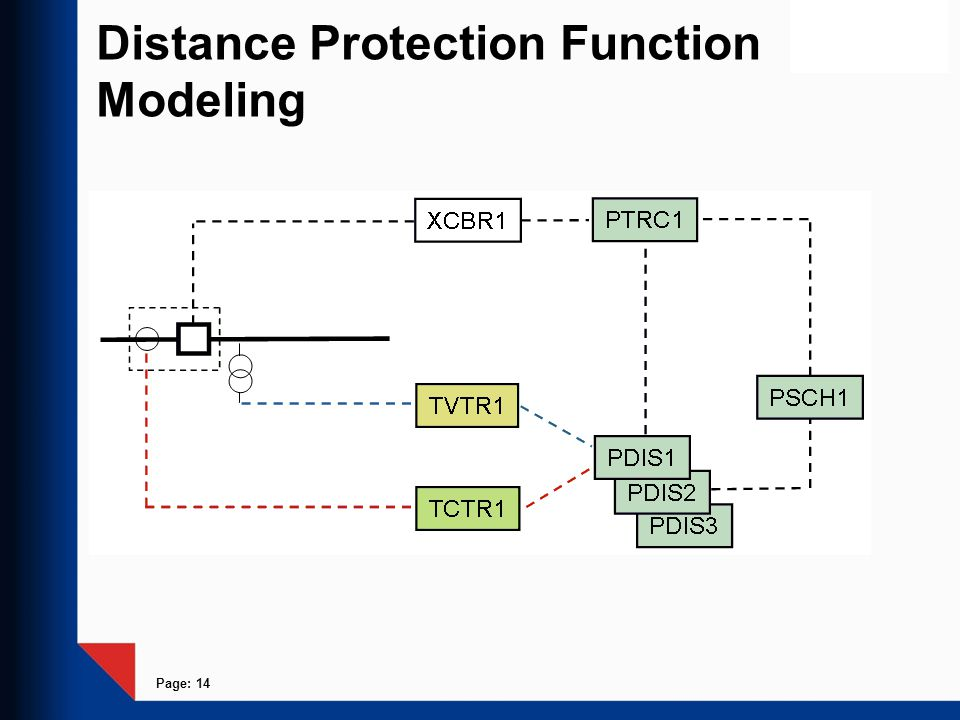 Distance Protection Function Modeling