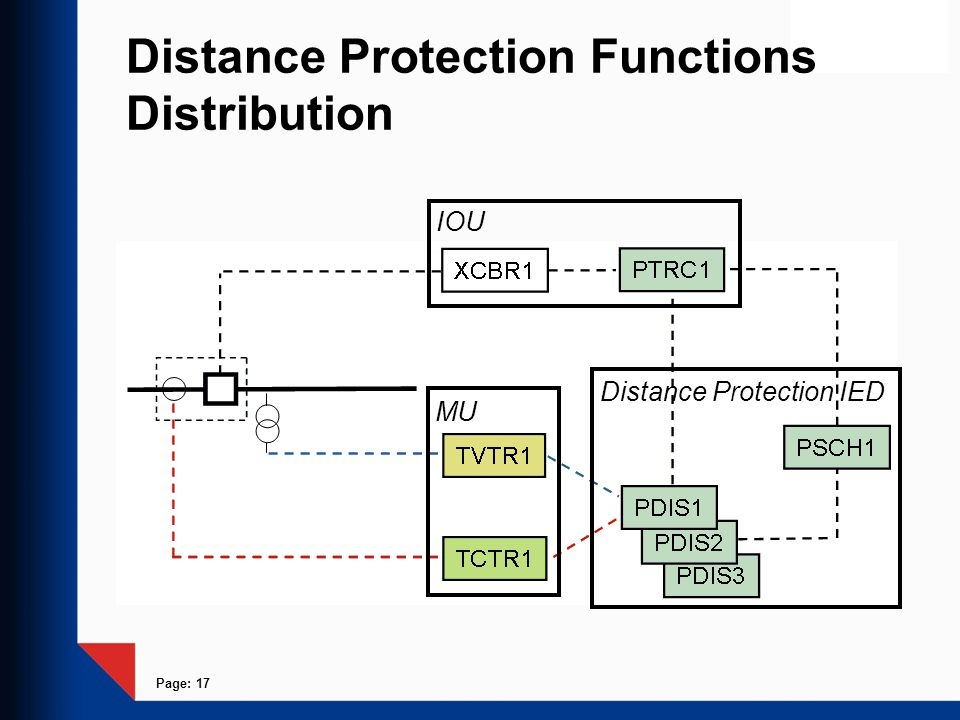 Distance Protection Functions Distribution