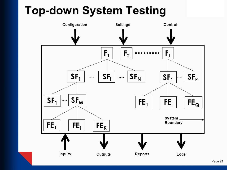 Top-down System Testing