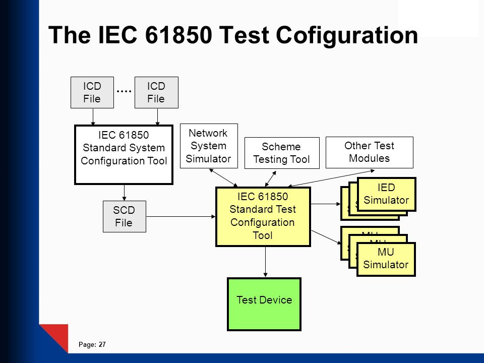 The IEC 61850 Test Cofiguration
