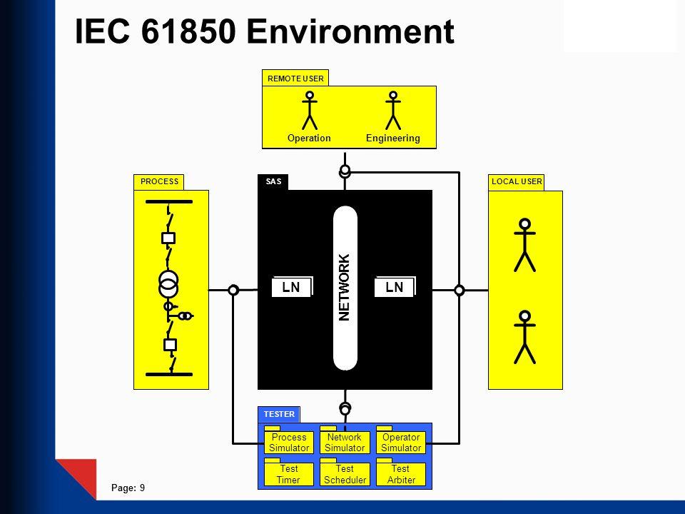 IEC 61850 Environment K R O LN W T E N Process Simulator Network