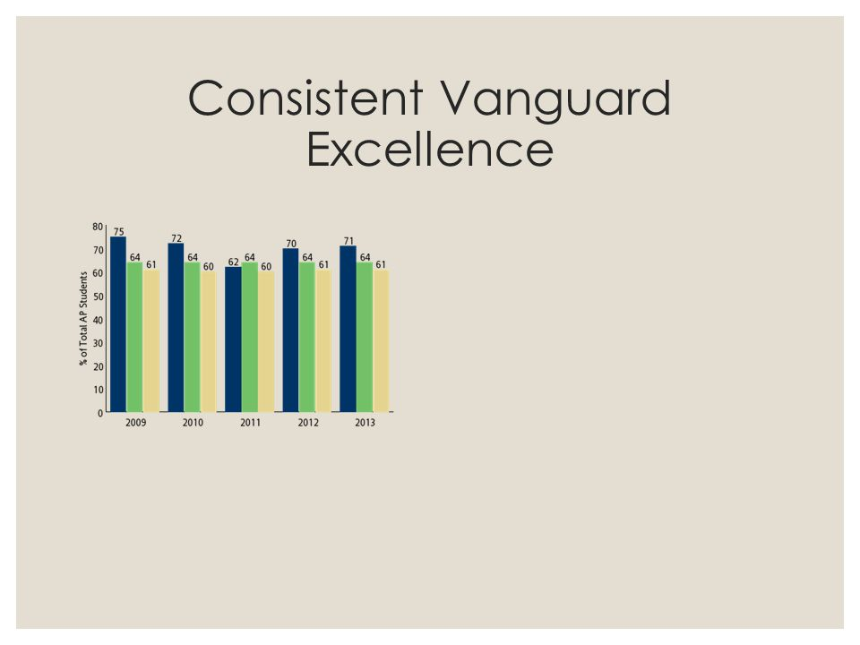 Consistent Vanguard Excellence