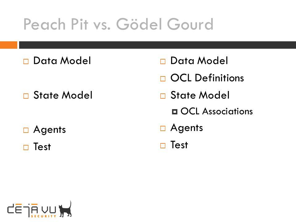 Peach Pit vs. Gödel Gourd