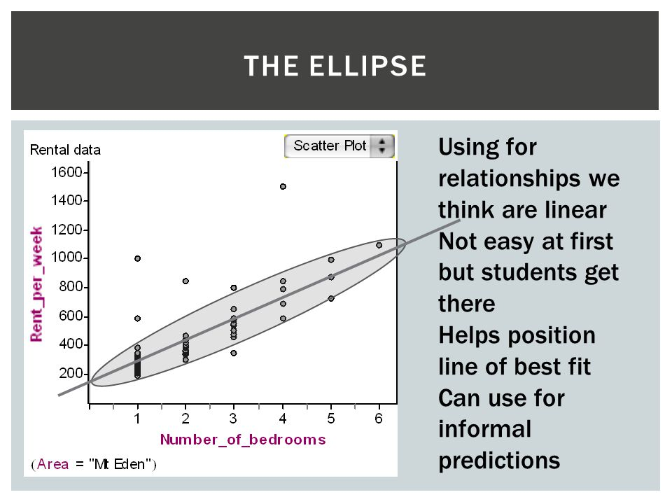 The Ellipse Using for relationships we think are linear